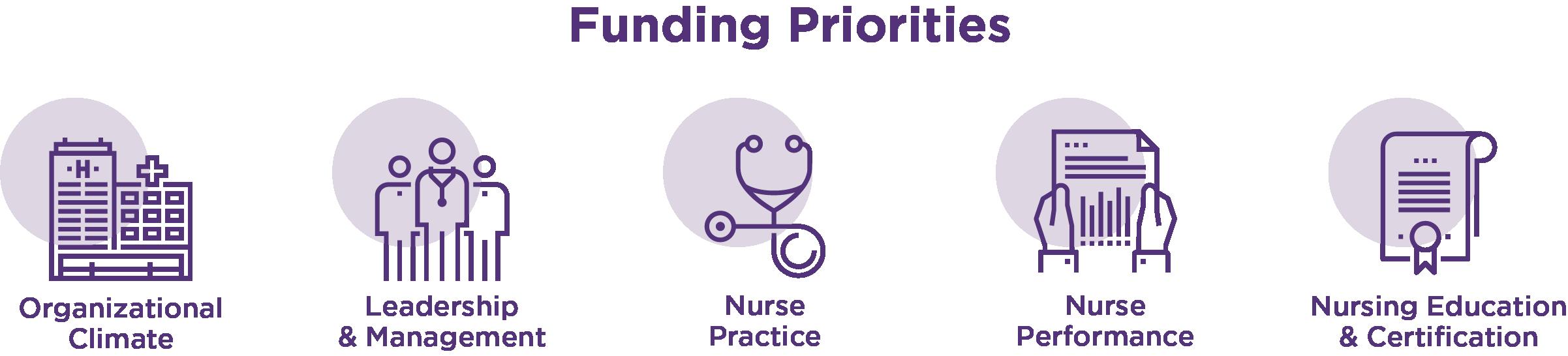 FundingPriorities