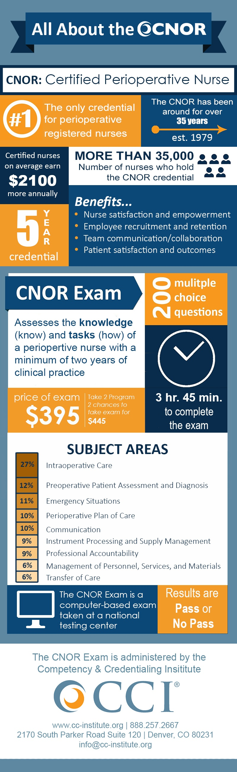 All About The Cnor Infographic